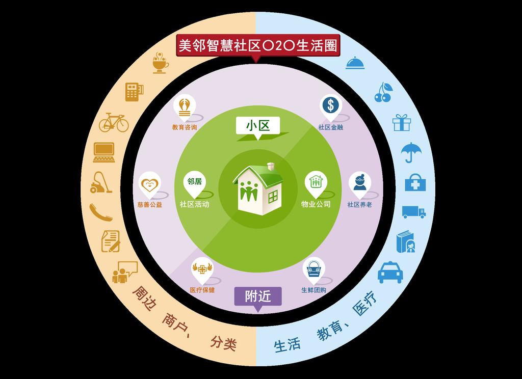 社区信息矢量图