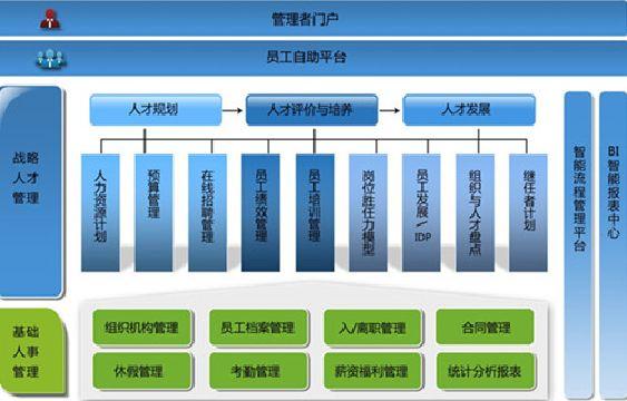产品特点 领先的系统设计理念以人才管理为核心,结合人力资源规划