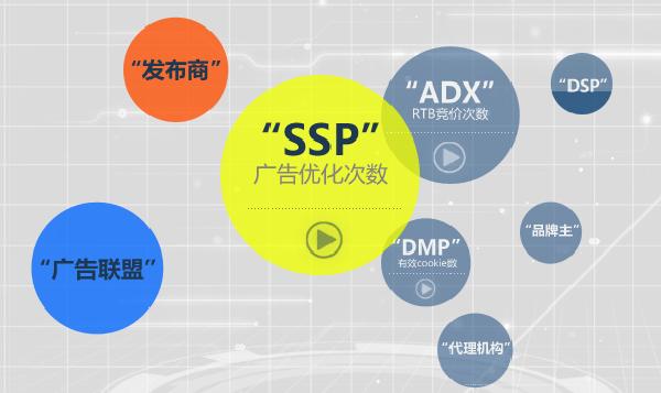 海云最早成立于2003年,拥有十年数字营销与技术开发经验,是国内首家广告供需优化整体解决方案服务商,总部设立在美丽的阳澄湖湖畔创意园区,目前海云在北京、上海、广州已设立了营运机构,员工人数超过150人;是中国苏州互联网广告产业联盟的副会长单位;海云拥有国内最大的第三方独立多屏SSP和ADX平台-海云互通;海云致力于为媒体发布商提供最佳的广告优化平台及个性技术解决方案,为需求方平台提供最佳的广告资源交易平台及个性技术解决方案。在RTB时代,海云与您相伴!海云的技术团队由来自淘宝、好耶、百度等行业资深