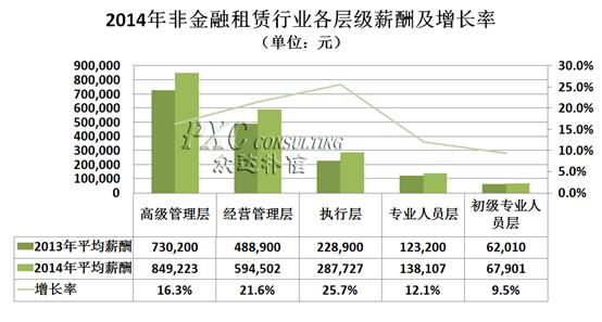 收入证明范本_工资收入证明模板_租赁业收入