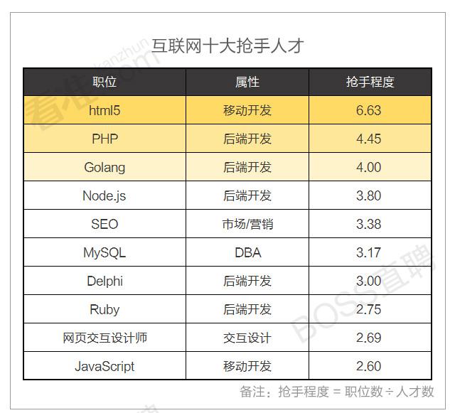 coo是什么职务_二,互联网十大高/低薪职位数据显示,cto,cfo,coo,cmo,产品总监,技术
