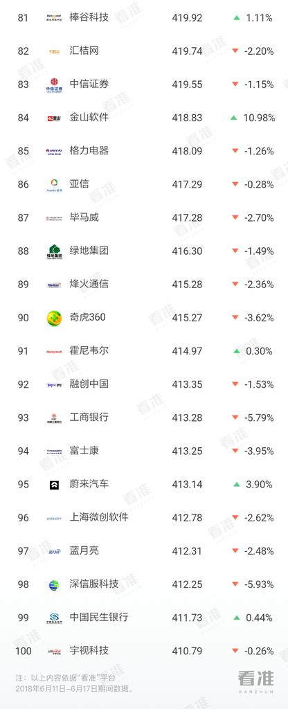 总榜TOP100-6@2x.png